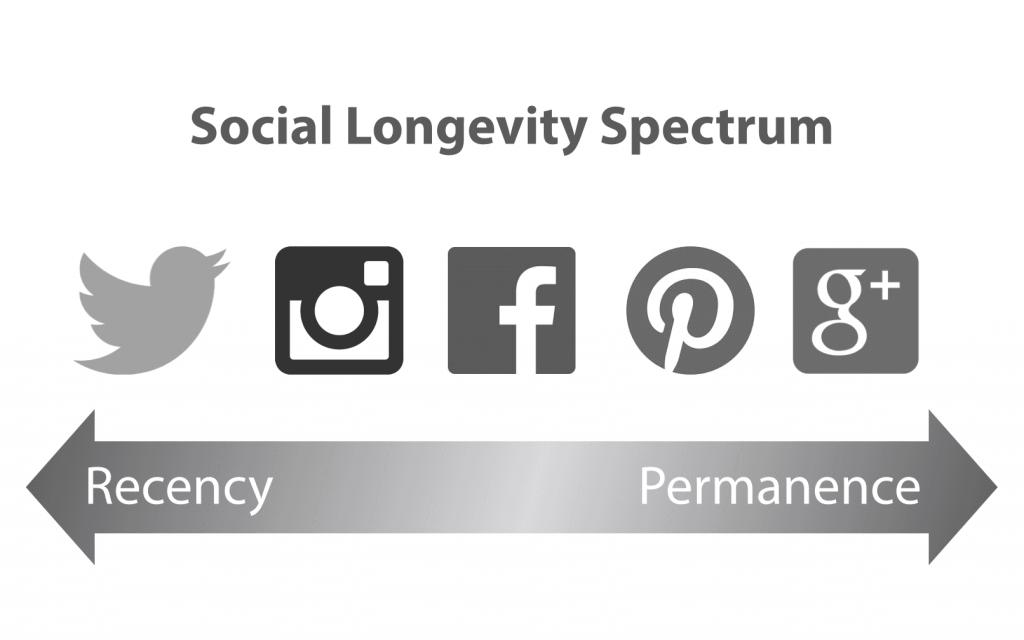 Social Longevity Spectrum Image