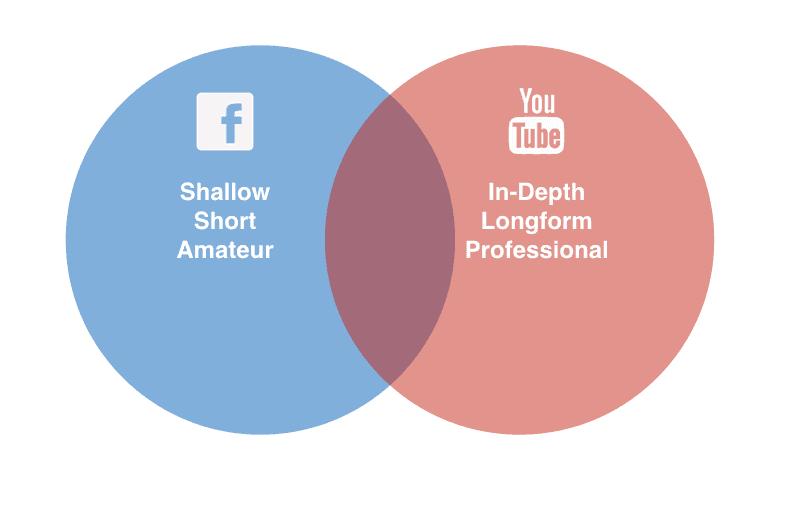 FB YouTube Venn Diagram