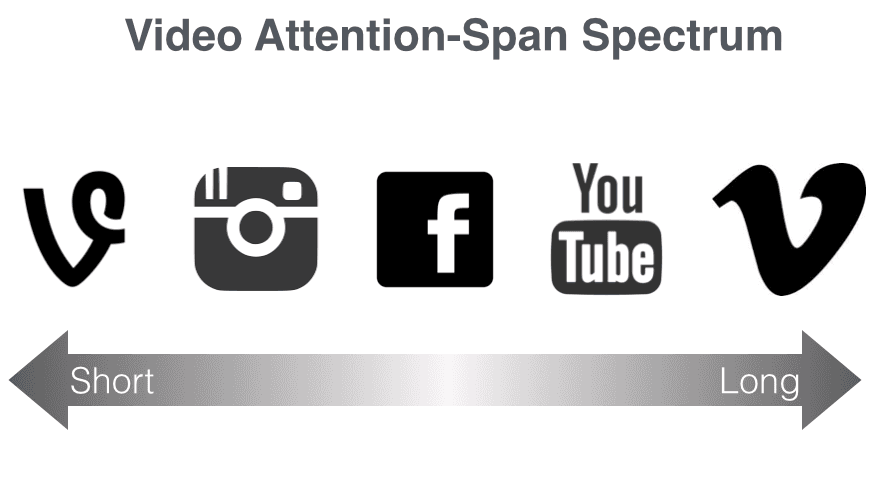 Video Attention Spectrum