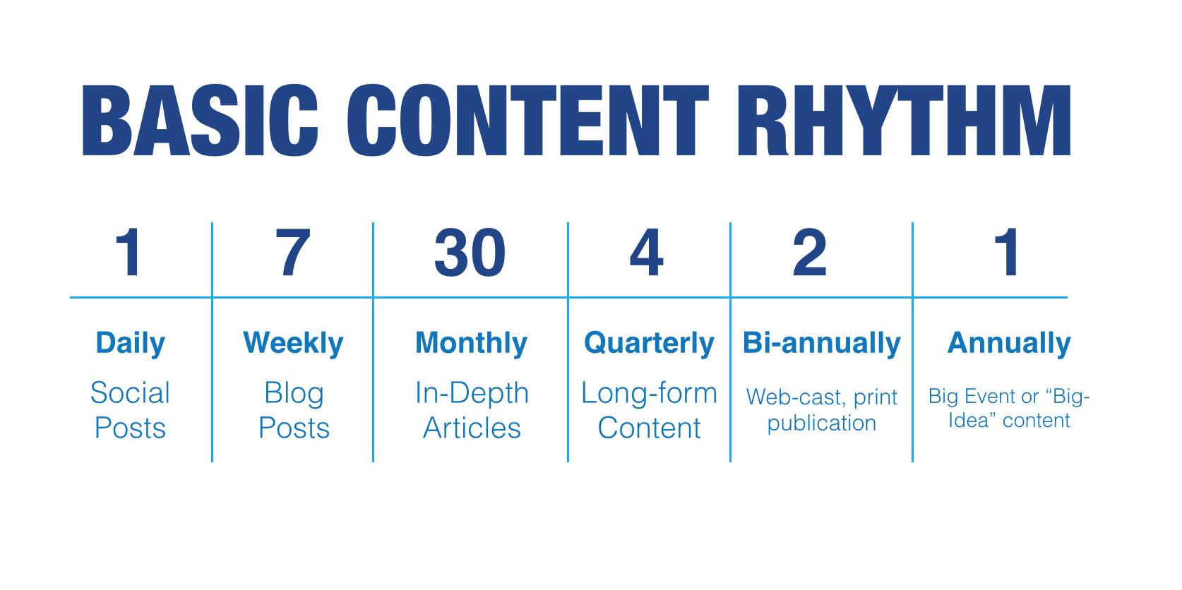 Basic Content Rhythm