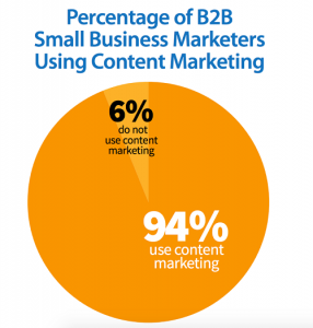 2-Percent-of-B2B-using-content