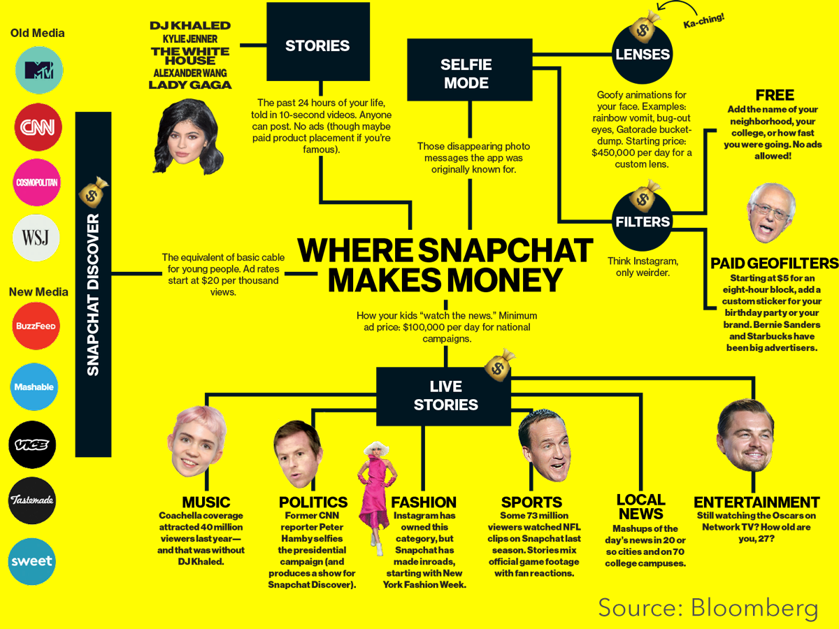The big flip how snapchat reoriented video advertising snapchart ccuart Image collections