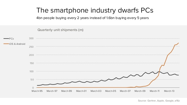 mobile-is-eating-the-world-2014-20-638