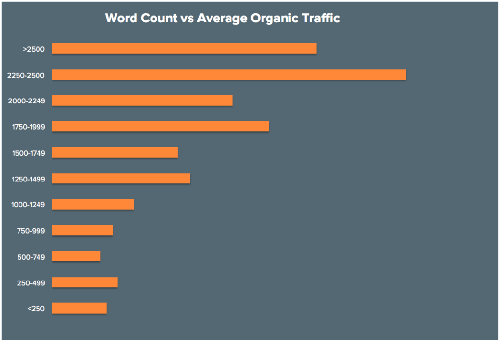 HubSpot Word Length