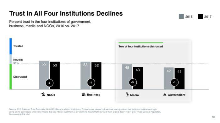 2017-edelman-trust-barometer-global