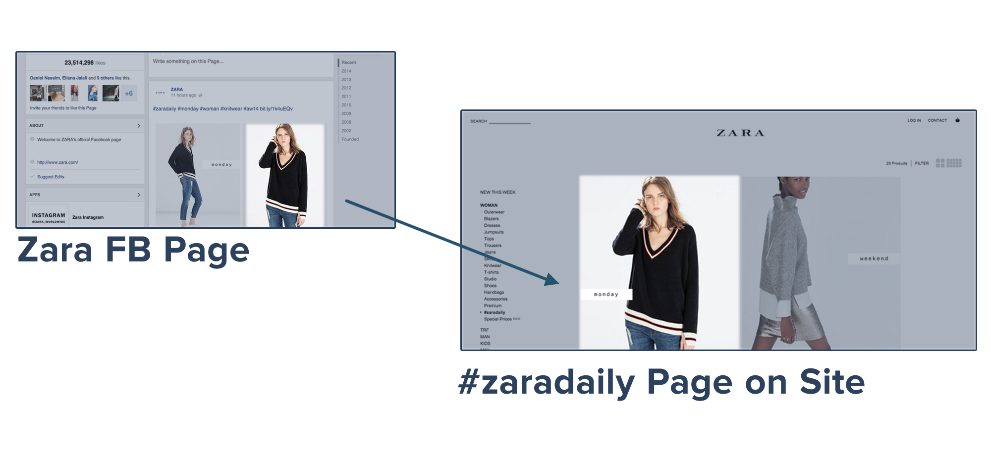 Zara Site Image