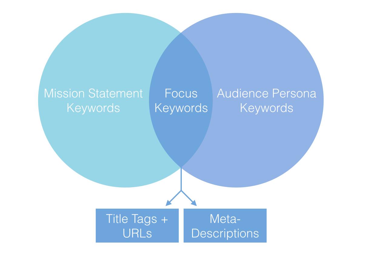Keyword diagram image