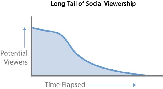 Social Long-Tail Image