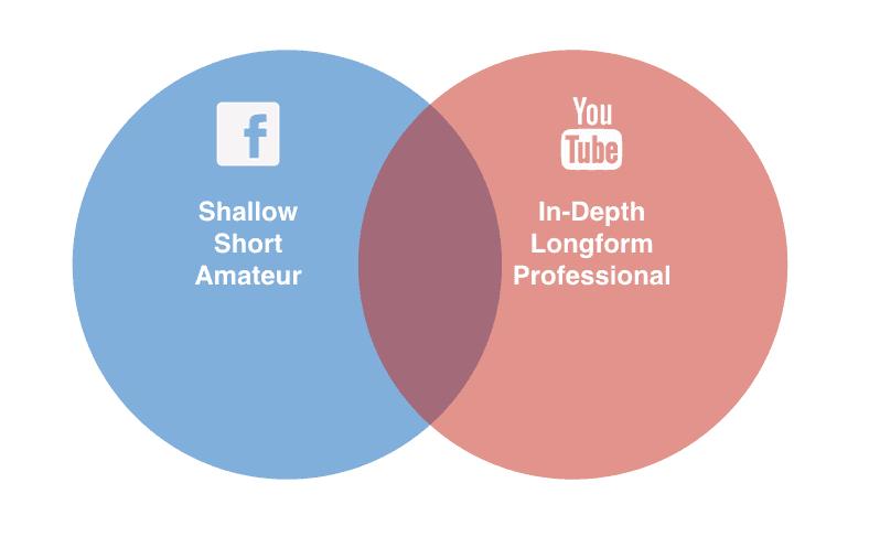 FB YouTube Venn Diagram