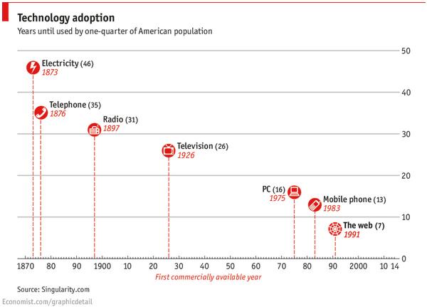 tech_adoption