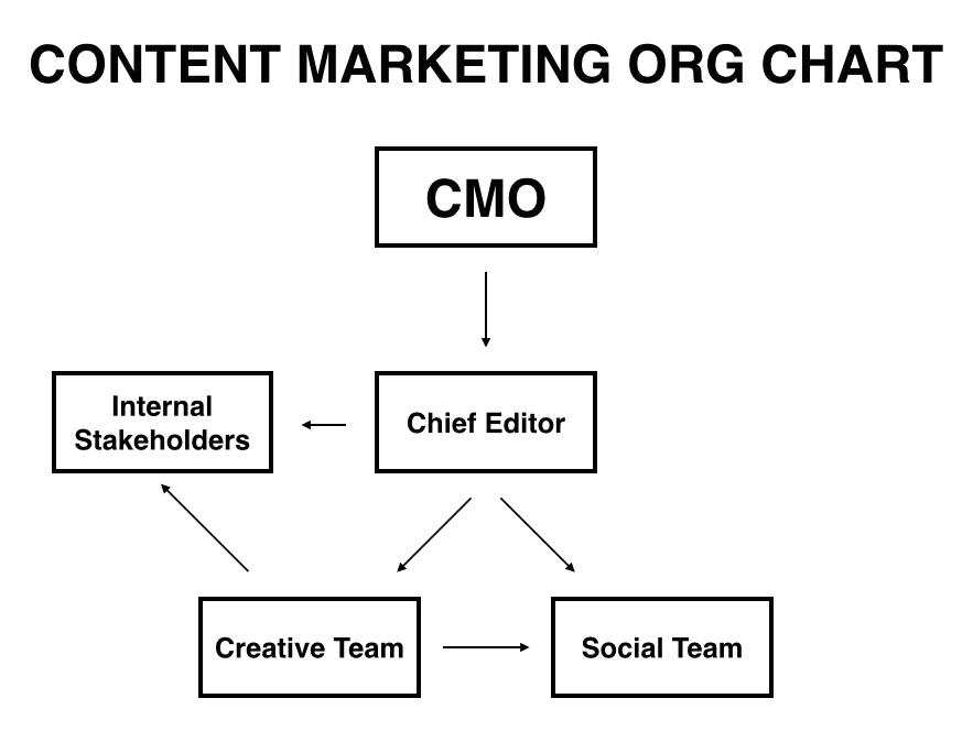 Content Marketing Org Chart