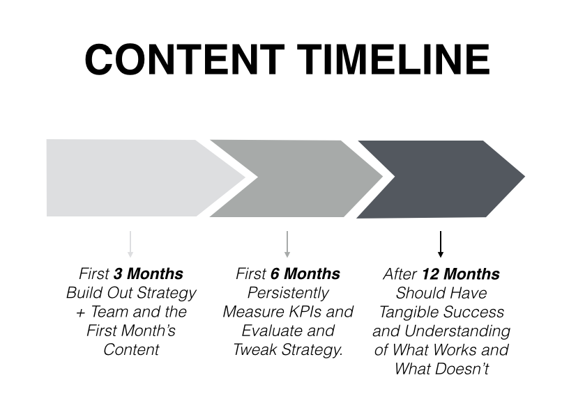 Content Timeline