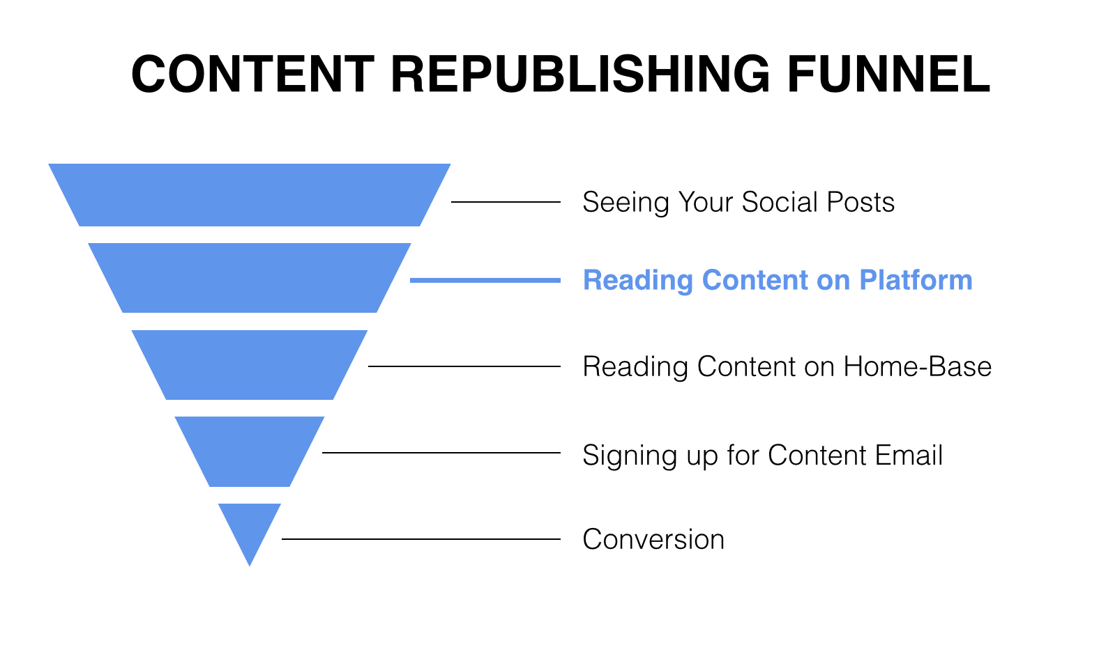 Content Republishing Funnel
