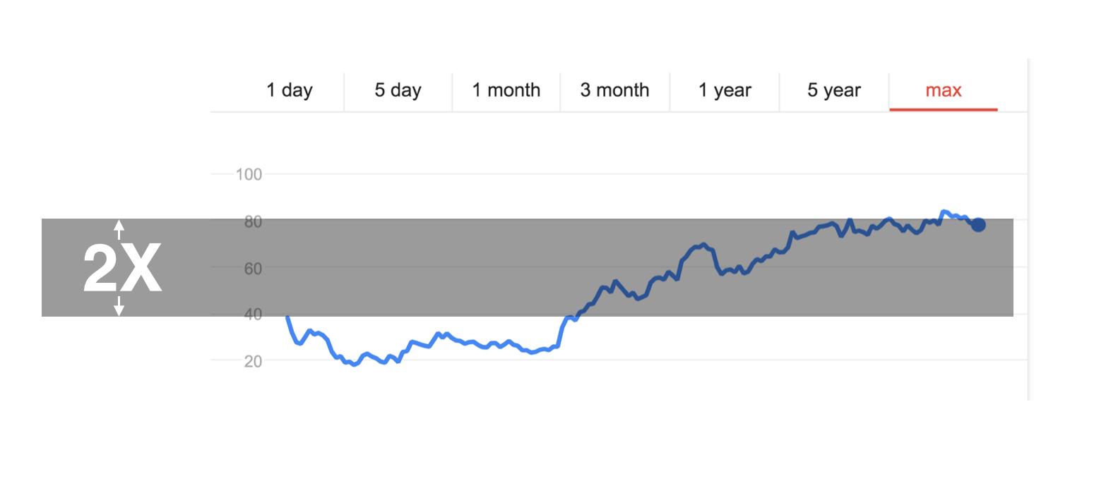 Fb-stock-price