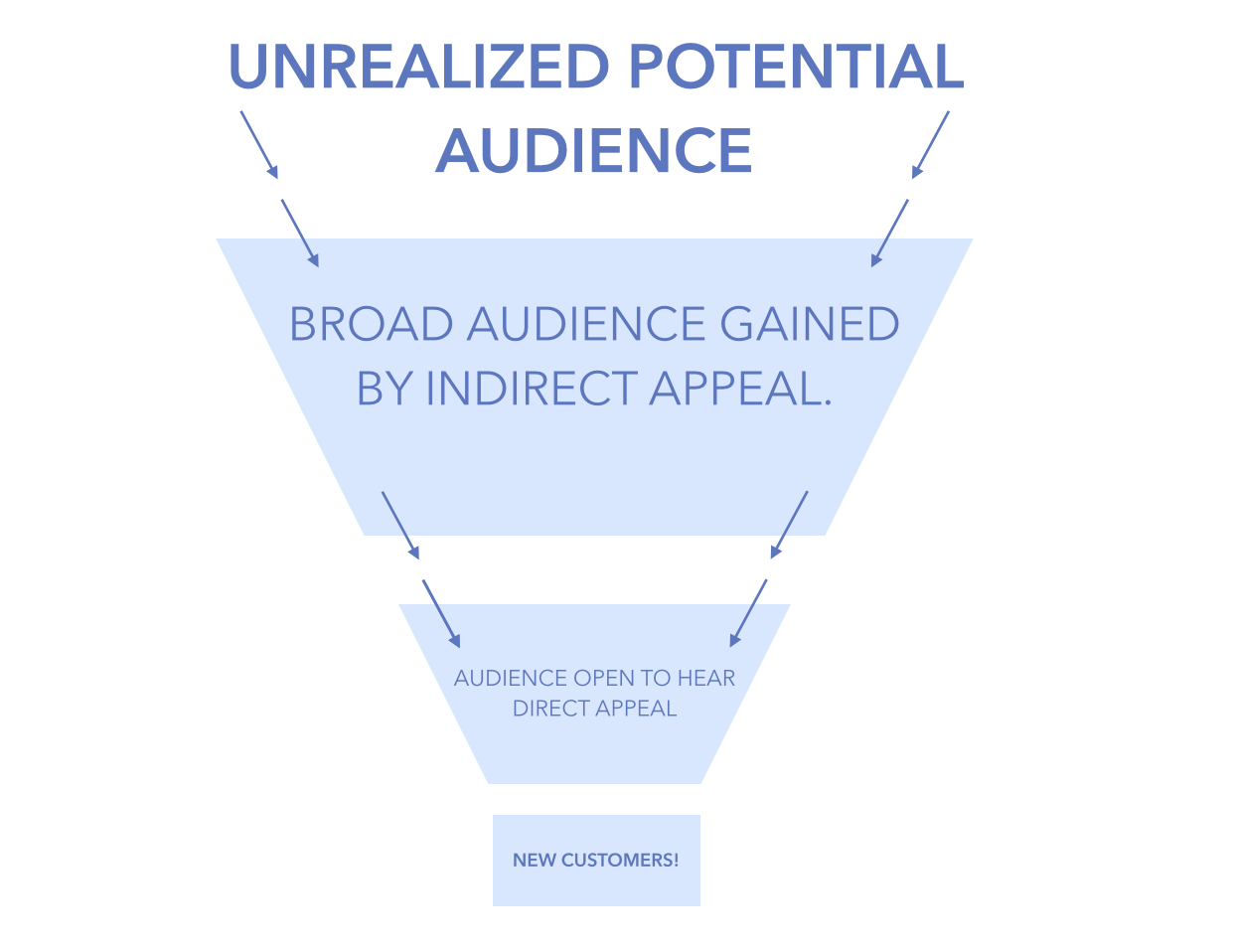 Appeal Funnel
